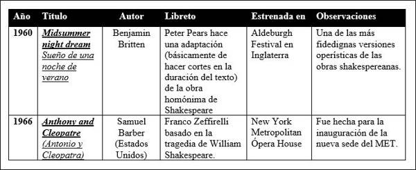 óperas del siglo XX